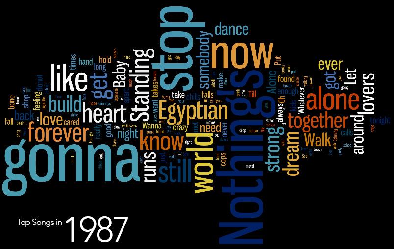 Top Words 1987