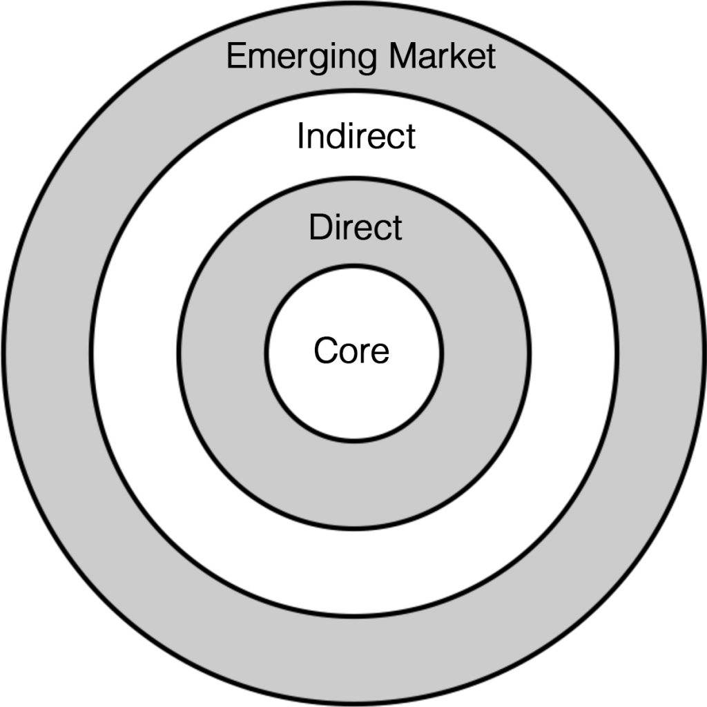 emerging-market